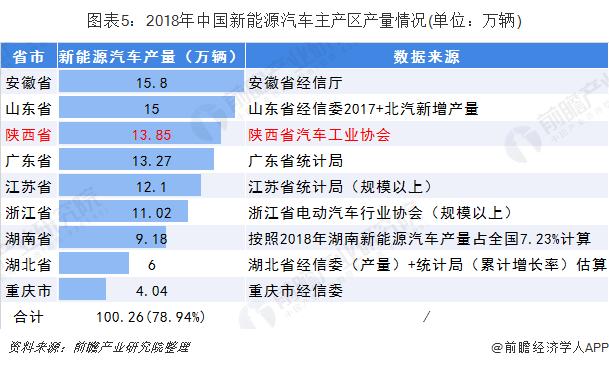 图表5:2018年中国新能源汽车主产区产量情况(单位:万辆)