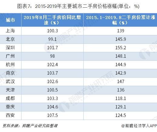 图表7:2015-2019年主要城市二手房价格涨幅(单位:%)