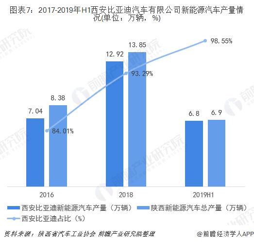 图表7:2017-2019年H1西安比亚迪汽车有限公司新能源汽车产量情况(单位:万辆,%)
