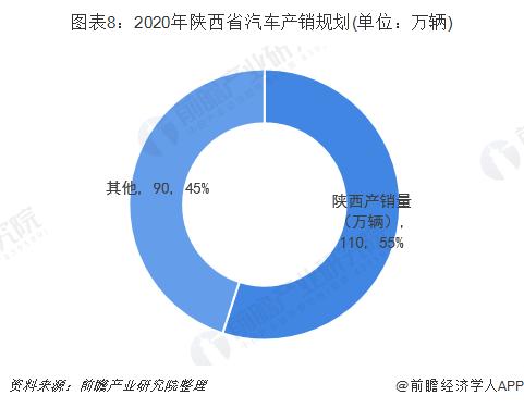 图表8:2020年陕西省汽车产销规划(单位:万辆)