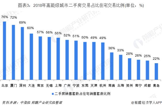图表3:2018年高能级城市二手房交易占比住宅交易比例(单位:%)
