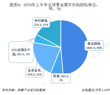 图表4:2019年上半年全球黄金需求市场结构(单位:吨,%)