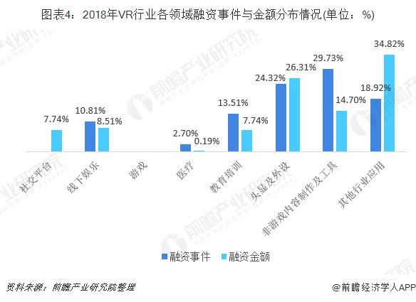 圖表4:2018年VR行業各領域融資事件與金額分布情況(單位:%)