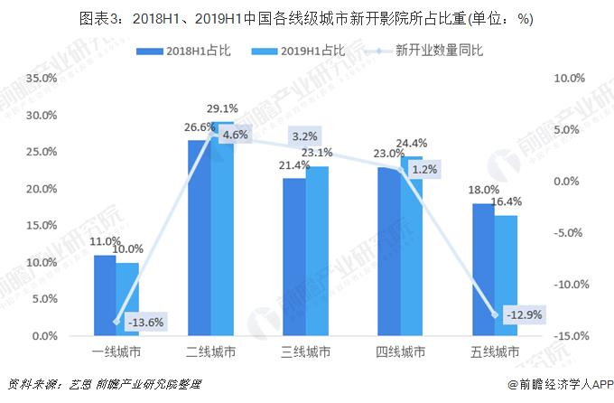 图表3:2018H1、2019H1中国各线级城市新开影院所占比重(单位:%)