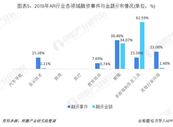 圖表5:2018年AR行業各領域融資事件與金額分布情況(單位:%)