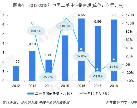 图表1:2012-2018年中国二手住宅销售额(单位:亿元,%)