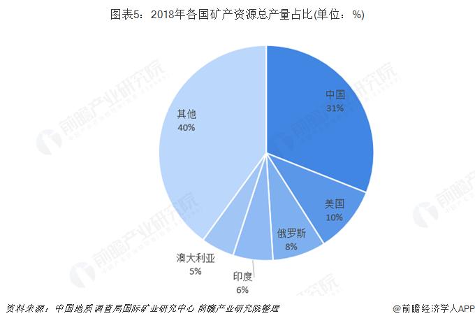 图表5:2018年各国矿产资源总产量占比(单位:%)