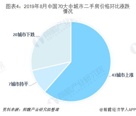 图表4:2019年8月中国70大中城市二手房价格环比涨跌情况