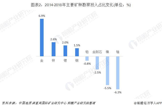 图表2:2014-2018年主要矿种勘察投入占比变化(单位:%)