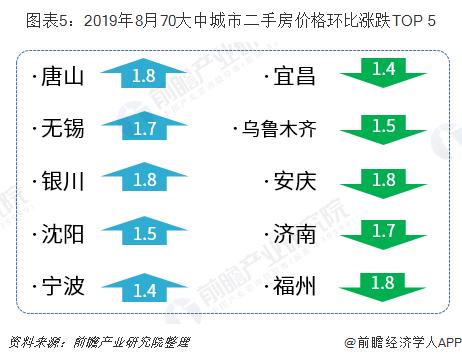 图表5:2019年8月70大中城市二手房价格环比涨跌TOP 5