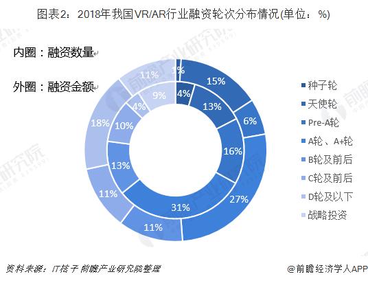 圖表2:2018年我國VR/AR行業融資輪次分布情況(單位:%)