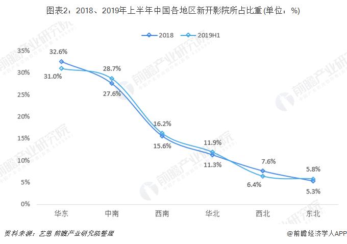 图表2:2018、2019年上半年中国各地区新开影院所占比重(单位:%)