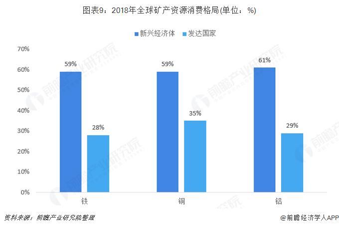图表9:2018年全球矿产资源消费格局(单位:%)
