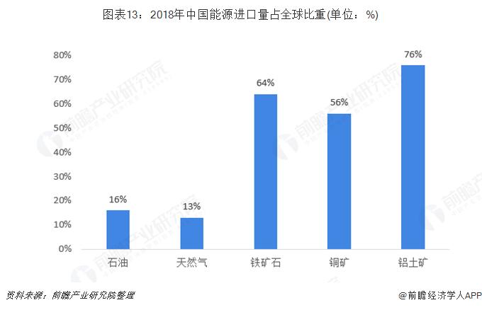 图表13:2018年中国能源进口量占全球比重(单位:%)