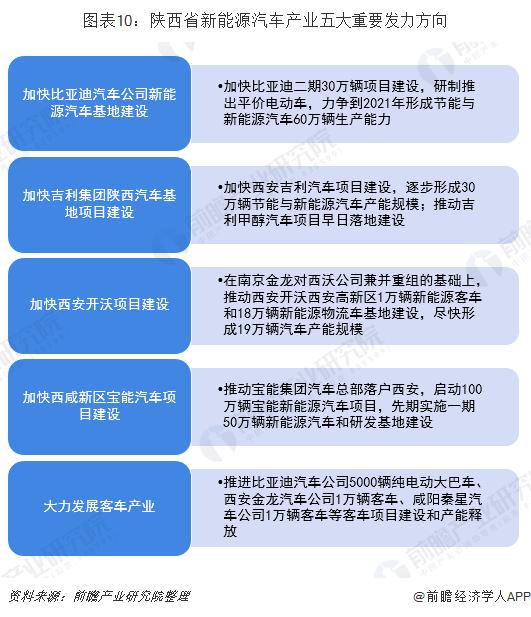 图表10:陕西省新能源汽车产业五大重要发力方向