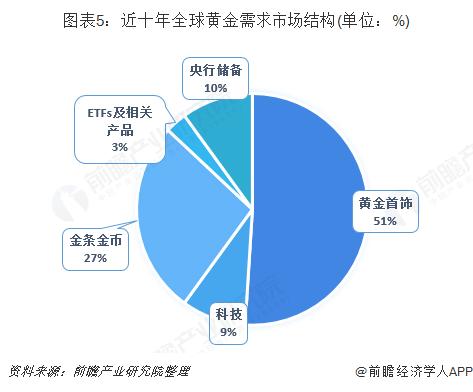 图表5?#33322;?#21313;年全球黄金需求市场结构(单位:%)