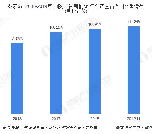 图表6:2016-2019年H1陕西省新能源汽车产量占全国比重情况(单位:%)