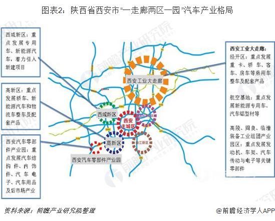 """图表2:陕西省西安市""""一走廊两区一园""""汽车产业格局"""