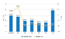 2019年1-8月吉林省铁矿石产量及增长情况分析