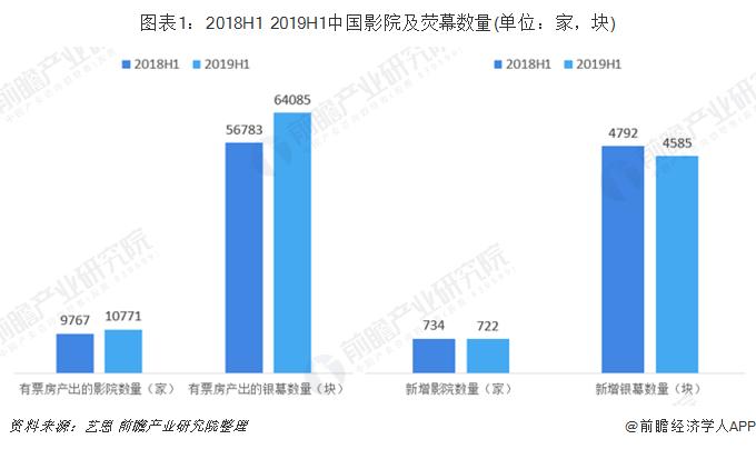 图表1:2018H1 2019H1中国影院及荧幕数量(单位:家,块)