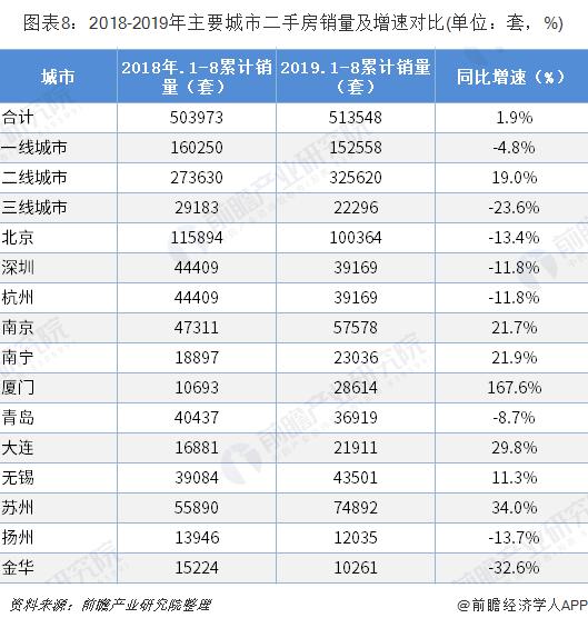 图表8:2018-2019年主要城市二手房销量及增速对比(单位:套,%)