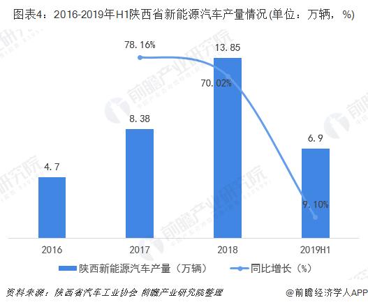 图表4:2016-2019年H1陕西省新能源汽车产量情况(单位:万辆,%)