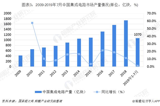 图表3:2009-2019年7月中国集成电路市场产量情况(单位:亿块,%)