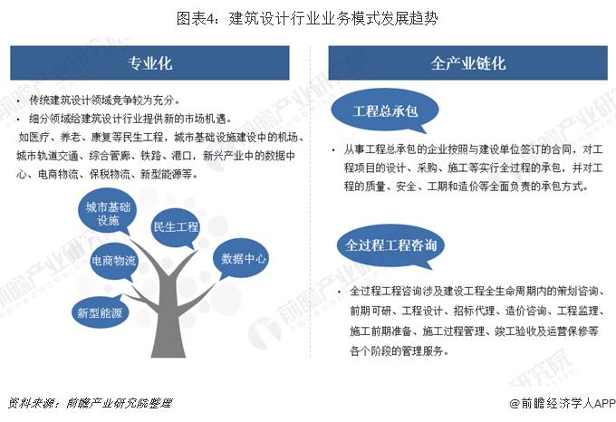 图表4:建筑设计行业业务模式发展趋势