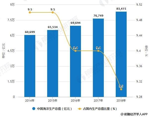 2014-2018年中国海洋生产总值及占国内生产总值比重统计情况