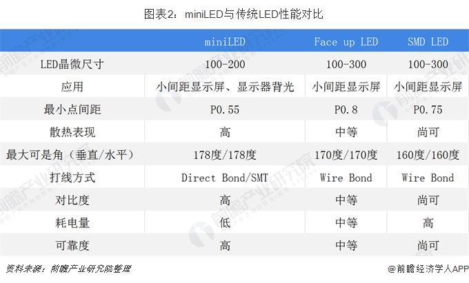 图表2:miniLED与传统LED性能对比