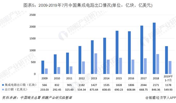 图表5:2009-2019年7月中国集成电路出口情况(单位:亿块,亿美元)