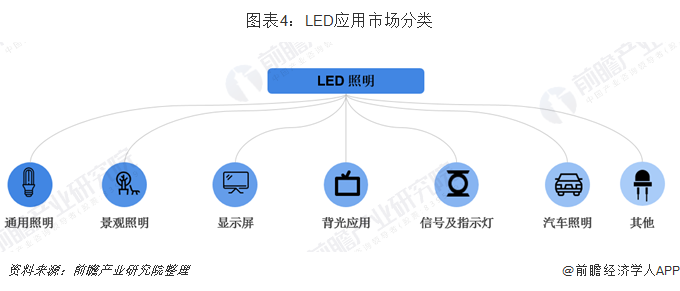 图表4:LED应用市场分类