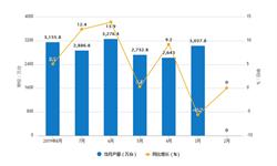 2019年1-8月电子计算机产量及增长情况分析