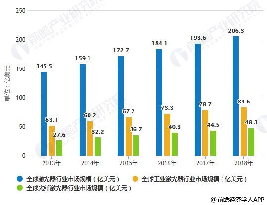 2019-2024年全球激光器行业市场规模预测情况