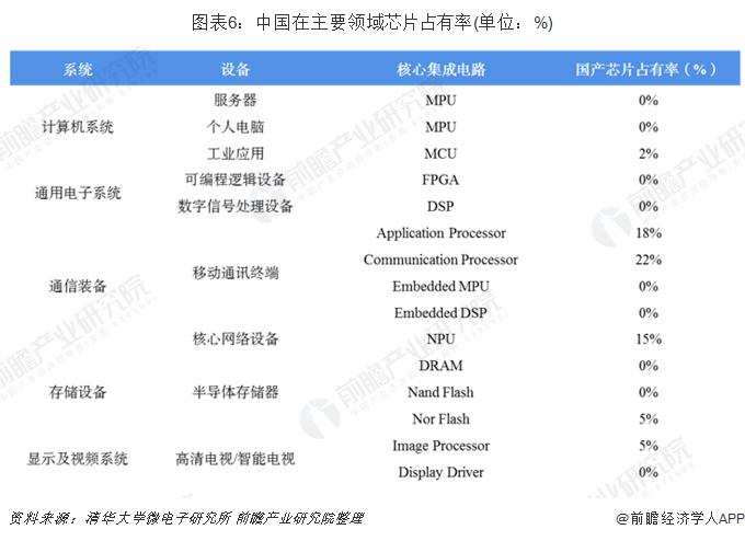 图表6:中国在主要领域芯片占有率(单位:%)