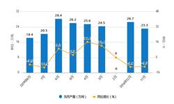 2019年1-8月中国<em>中成药</em>总产量及增长情况分析