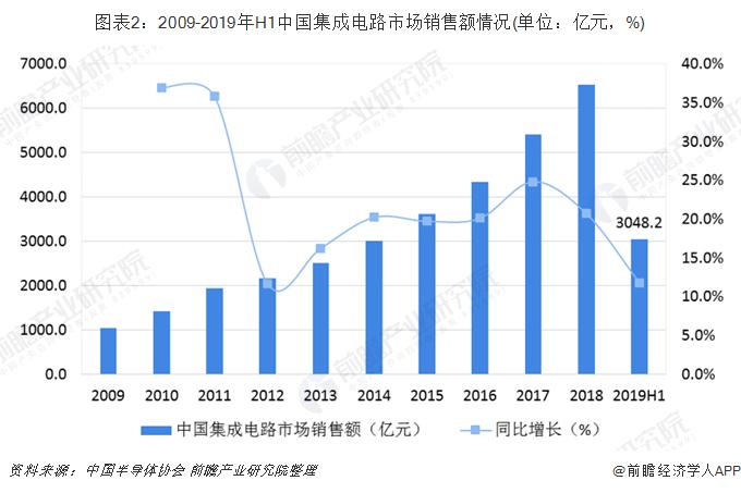 图表2:2009-2019年H1中国集成电路市场销售额情况(单位:亿元,%)