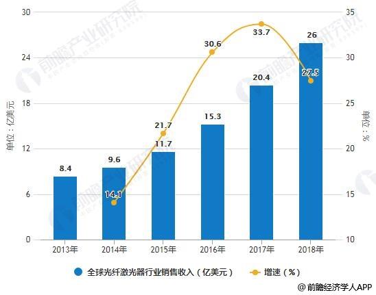 2013-2018年全球光纤激光器行业销售收入统计及增长情况