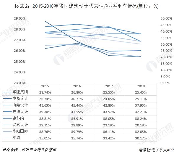 图表2:2015-2018年我国建筑设计代表性企业毛利率情况(单位:%)