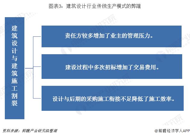 图表3:建筑设计行业传统生产模式的弊端
