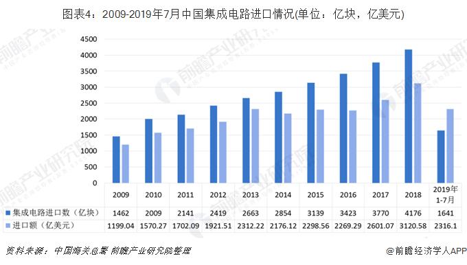 图表4:2009-2019年7月中国集成电路进口情况(单位:亿块,亿美元)