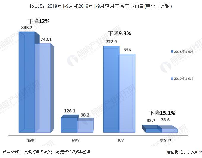 图表5:2018年1-9月和2019年1-9月乘用车各车型销量(单位:万辆)