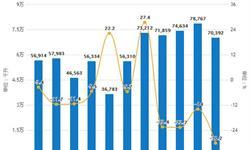2019年前8月中国啤酒行业市场分析:产量超2800万千升 进口量接近52万千升