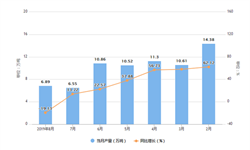 2019年1-8月辽宁省铝材产量及增长情况分析