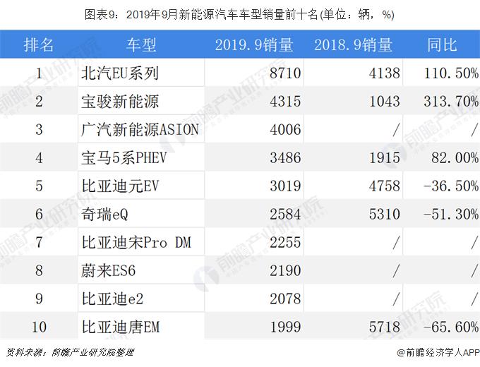 图表9:2019年9月新能源汽车车型销量前十名(单位:辆,%)