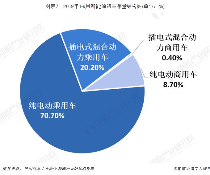 图表7:2019年1-9月新能源汽车销量结构图(单位:%)