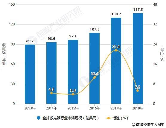 2013-2018年全球激光器行业市场规模统计及增长情况