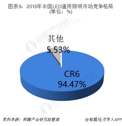 图表9:2018年中国LED通用照明市场竞争格局(单位:%)