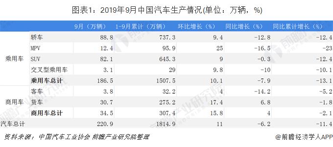 图表1:2019年9月中国汽车生产情况(单位:万辆,%)