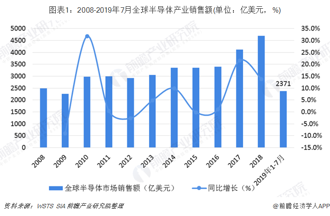 图表1:2008-2019年7月全球半导体产业销售额(单位:亿美元,%)